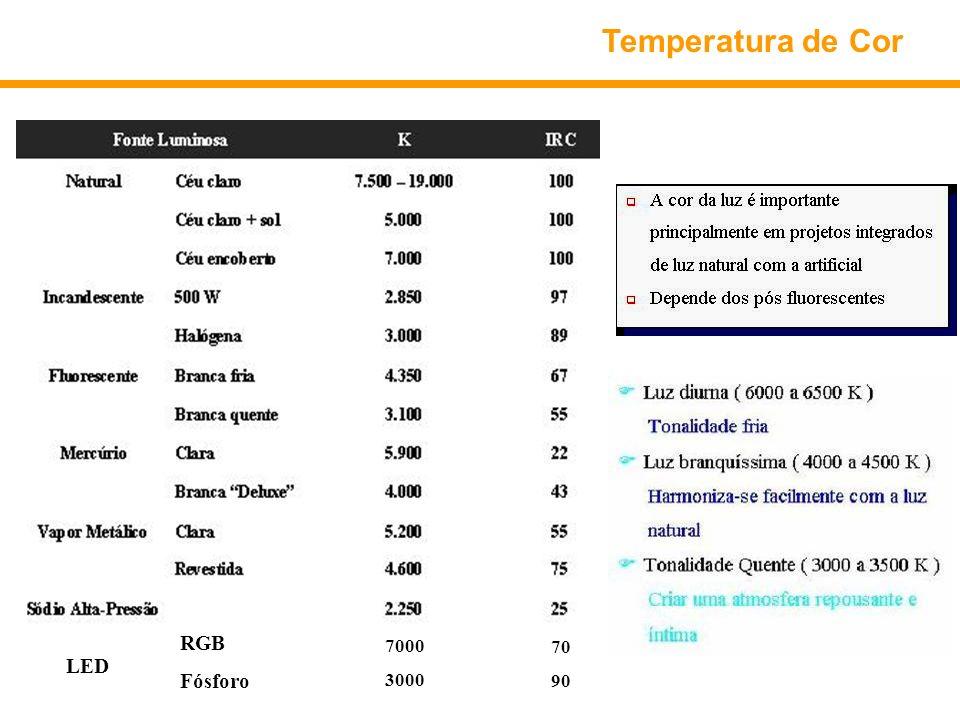 Temperatura de Cor RGB Fósforo 7000 3000 70 90 LED