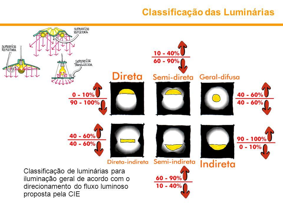 Classificação das Luminárias