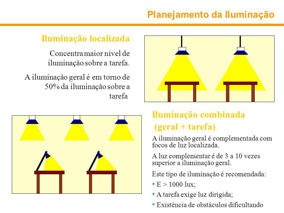 Planejamento da Iluminação