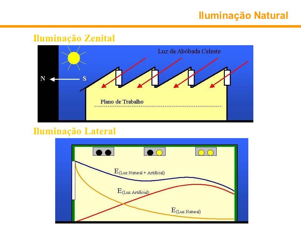 Iluminação Natural Iluminação Zenital (Iluminação de grandes áreas) Iluminação Lateral