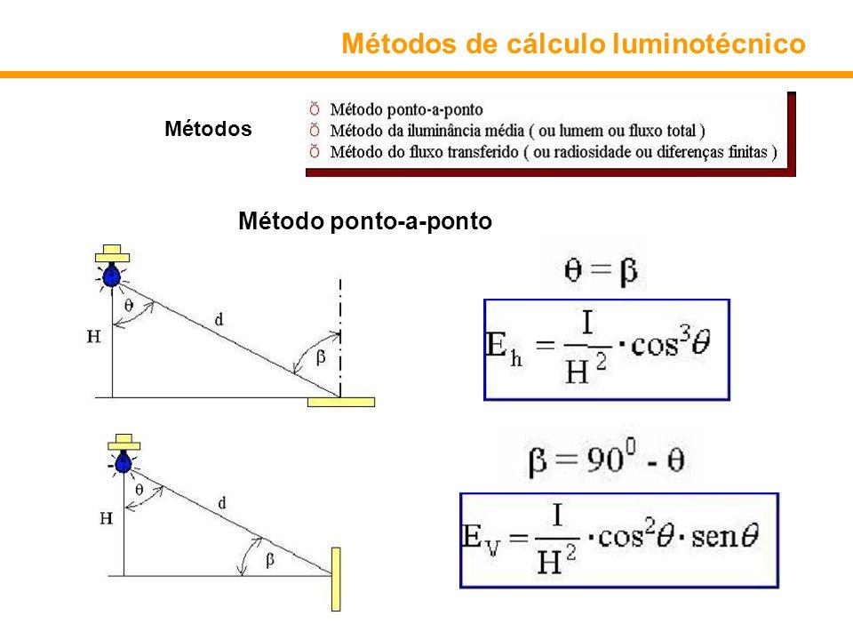 Métodos de cálculo luminotécnico