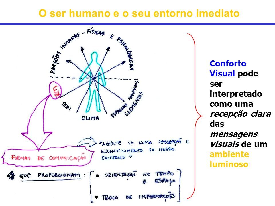 O ser humano e o seu entorno imediato