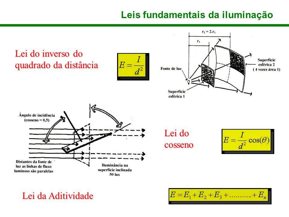 Leis fundamentais da iluminação