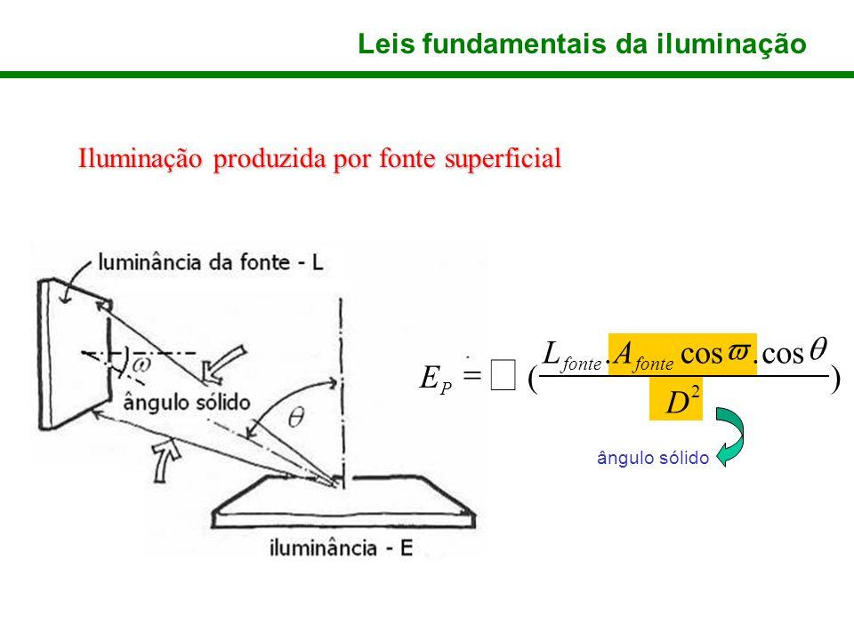 å ) cos . ( = D A L E q v Leis fundamentais da iluminação