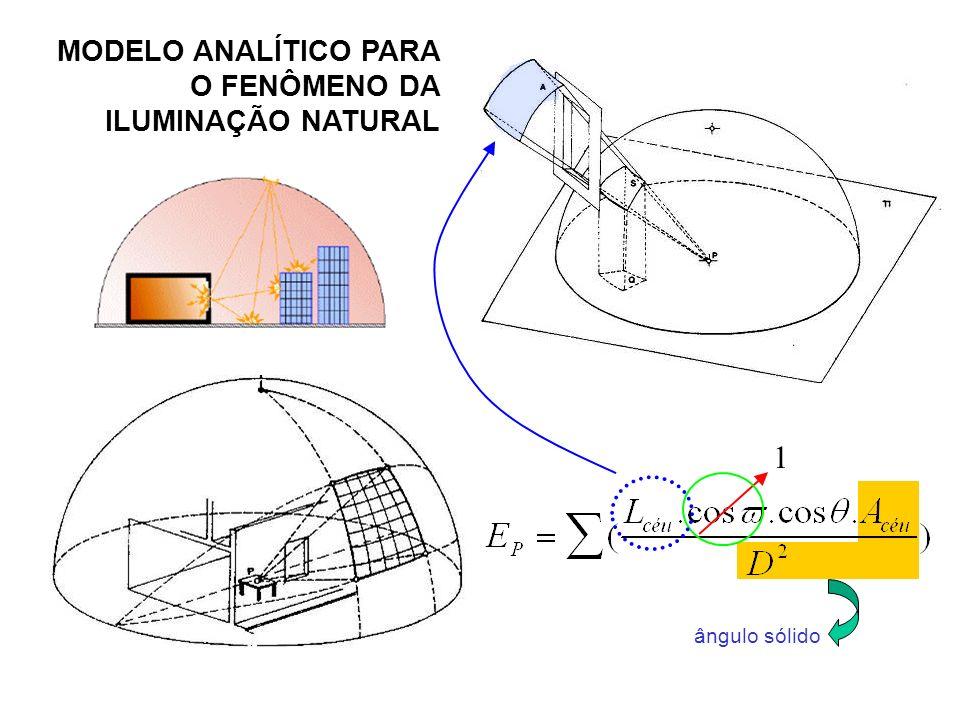 MODELO ANALÍTICO PARA O FENÔMENO DA ILUMINAÇÃO NATURAL