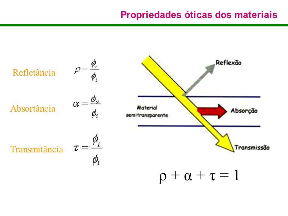 ρ + α + τ = 1 Propriedades óticas dos materiais Refletância