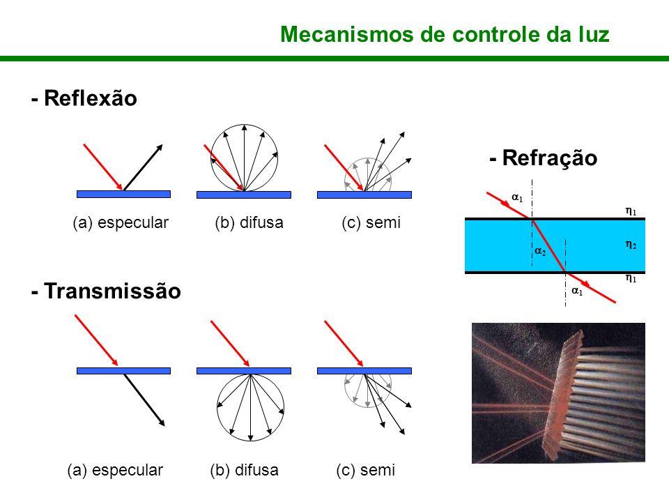 Mecanismos de controle da luz