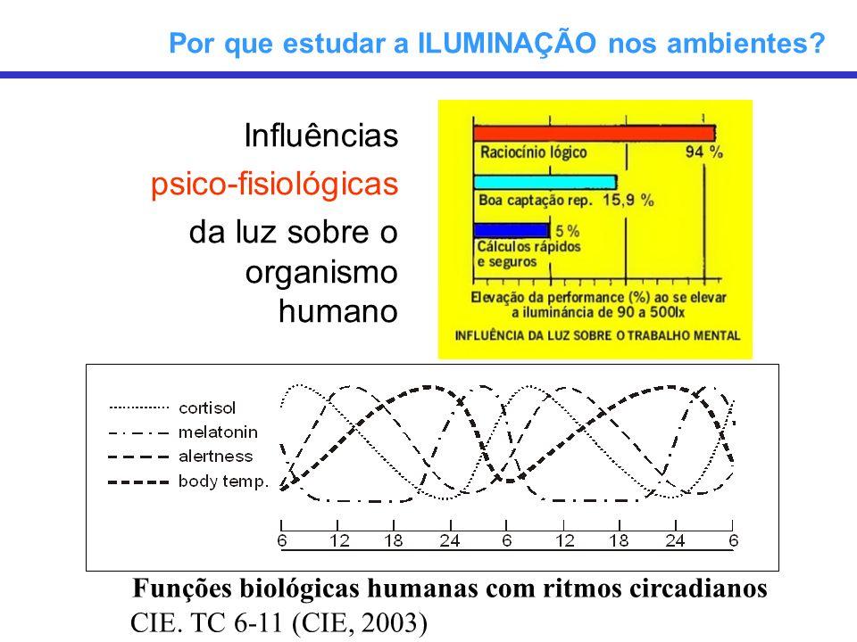 Funções biológicas humanas com ritmos circadianos