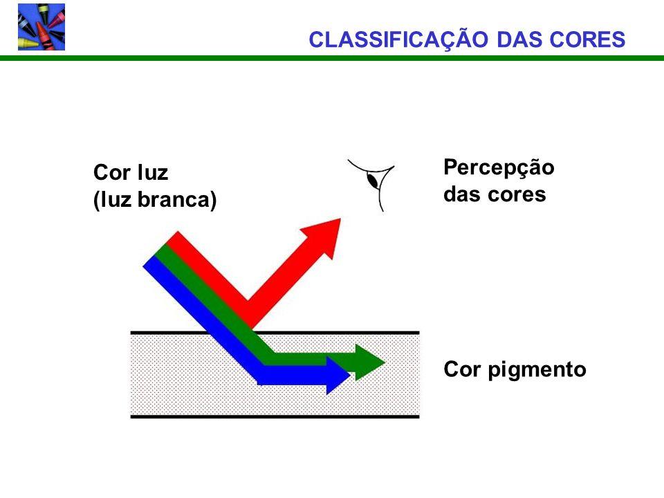 CLASSIFICAÇÃO DAS CORES