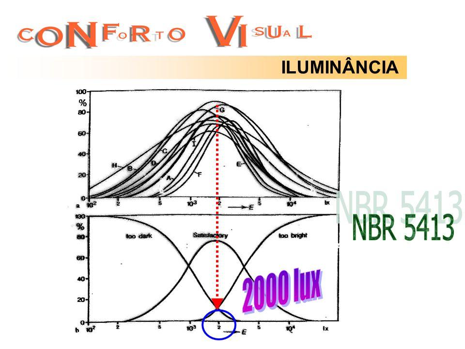 ILUMINÂNCIA NBR 5413 2000 lux