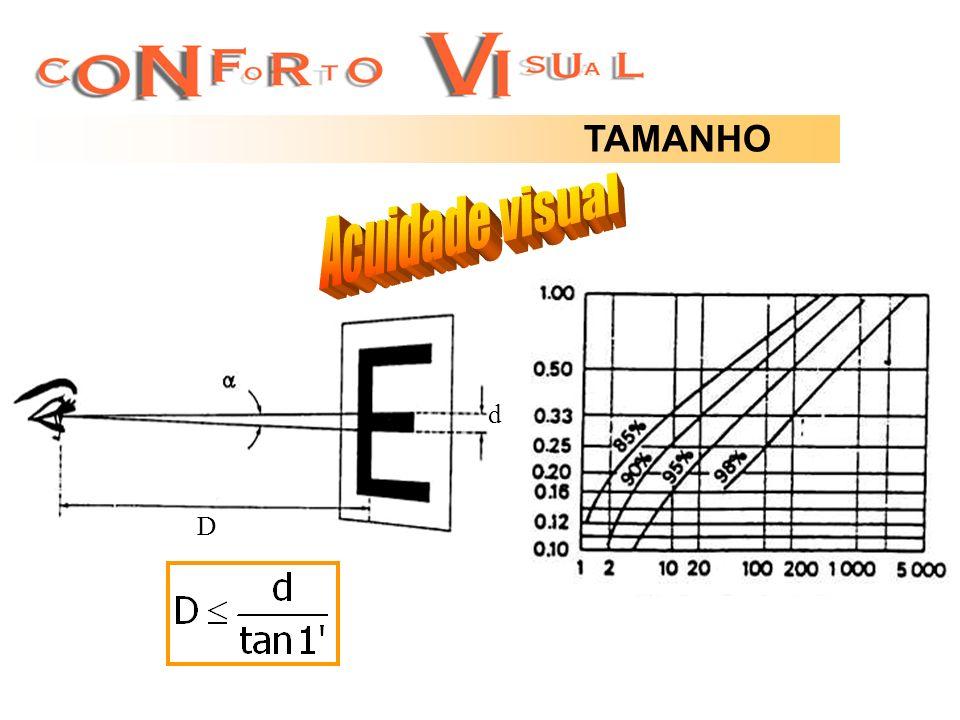 TAMANHO Acuidade visual d D