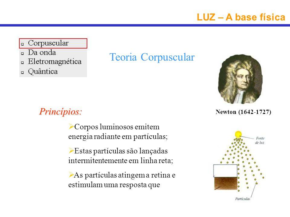 Teoria Corpuscular LUZ – A base física Princípios: