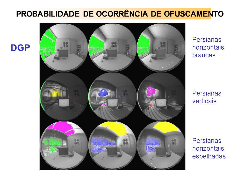 DGP PROBABILIDADE DE OCORRÊNCIA DE OFUSCAMENTO
