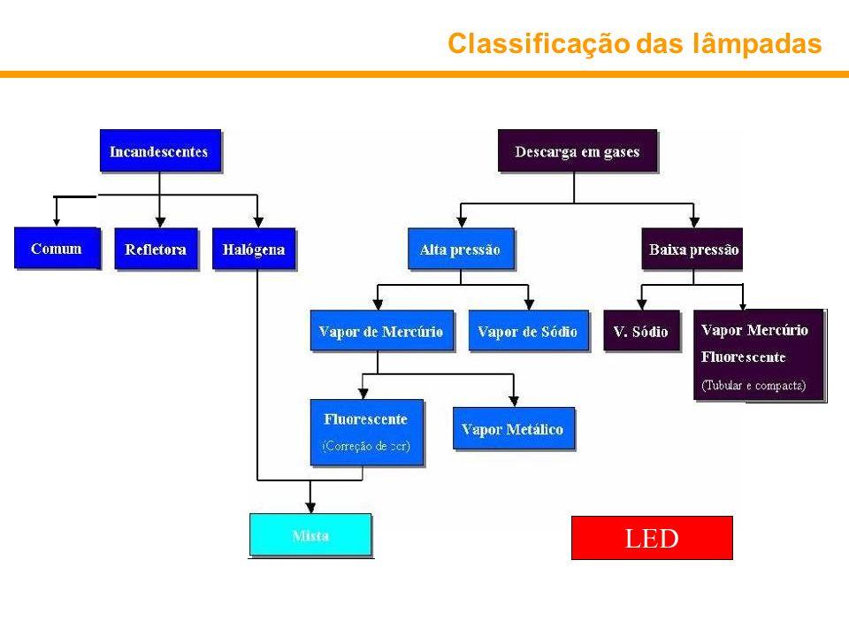 Classificação das lâmpadas