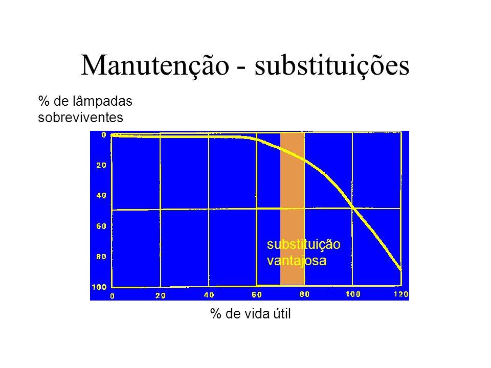 Manutenção - substituições