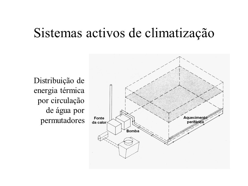 Sistemas activos de climatização