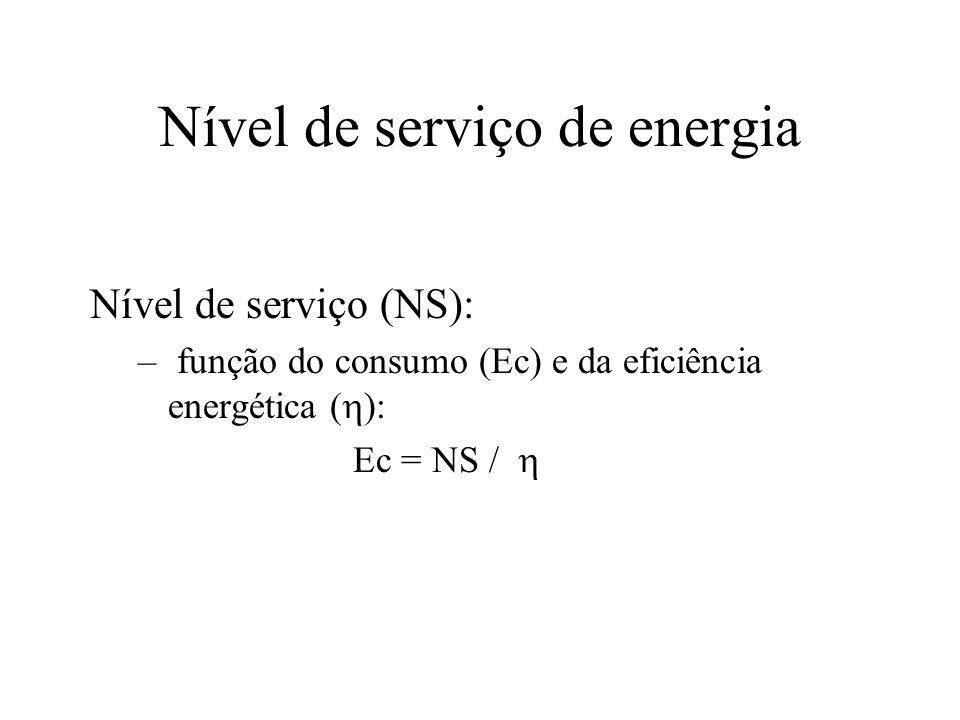 Nível de serviço de energia