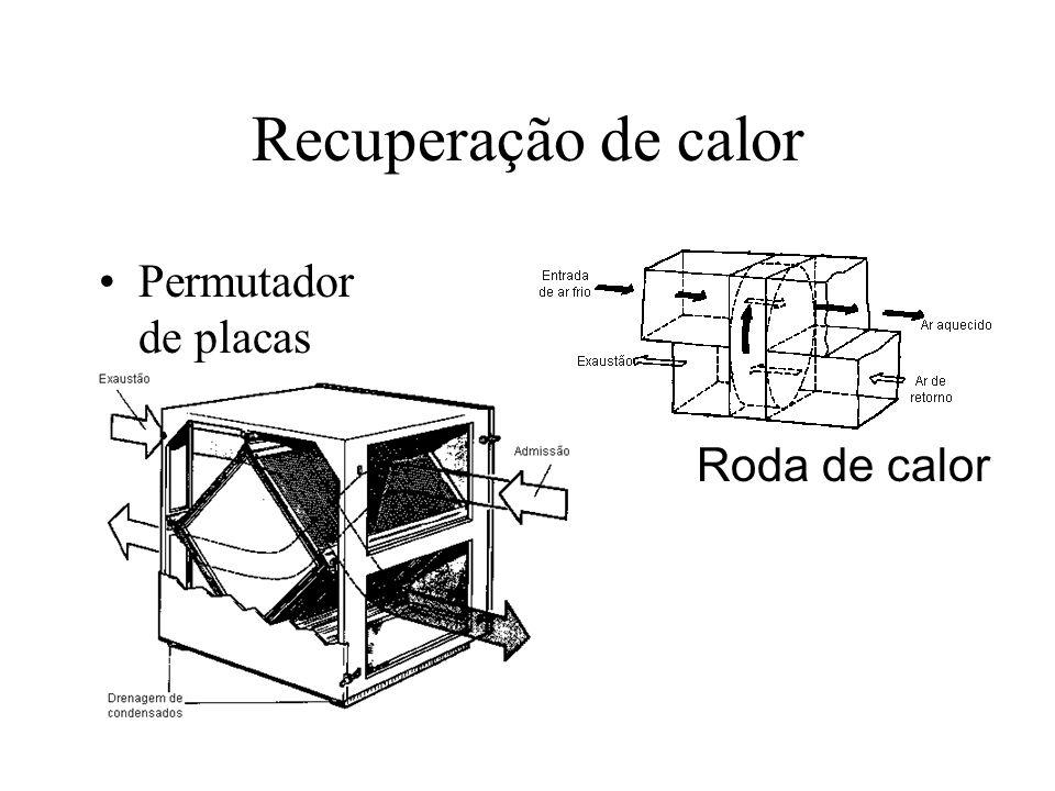 Recuperação de calor Permutador de placas Roda de calor