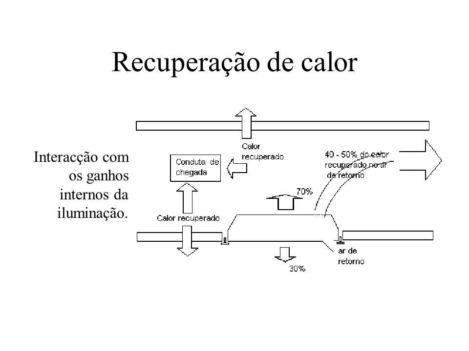 Recuperação de calor Interacção com os ganhos internos da iluminação.
