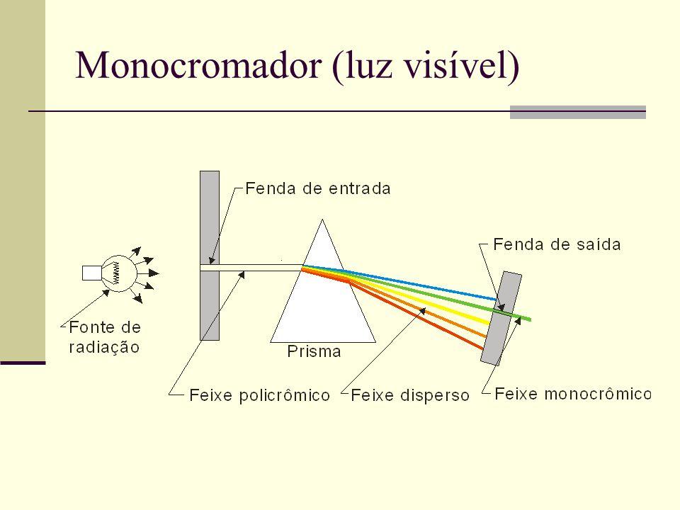 Monocromador (luz visível)