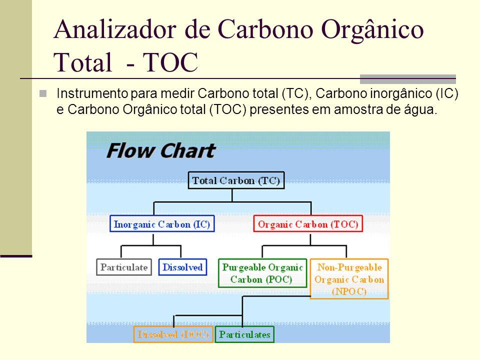 Analizador de Carbono Orgânico Total - TOC