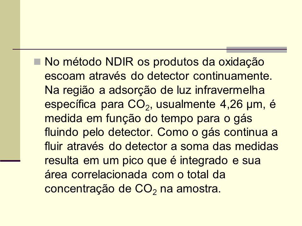No método NDIR os produtos da oxidação escoam através do detector continuamente.