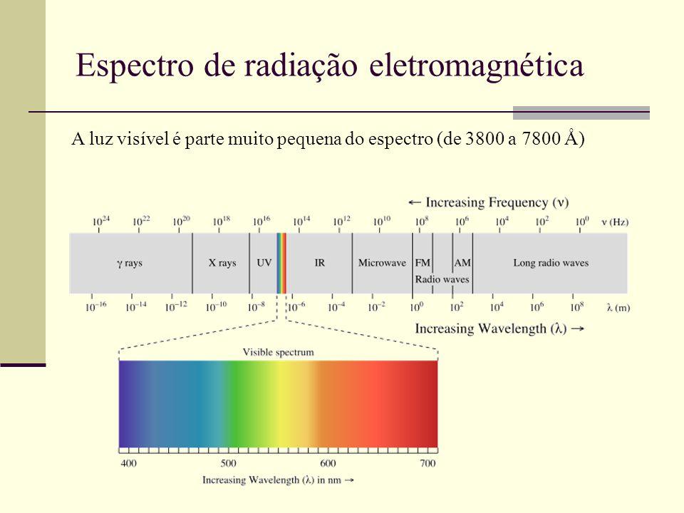 Espectro de radiação eletromagnética