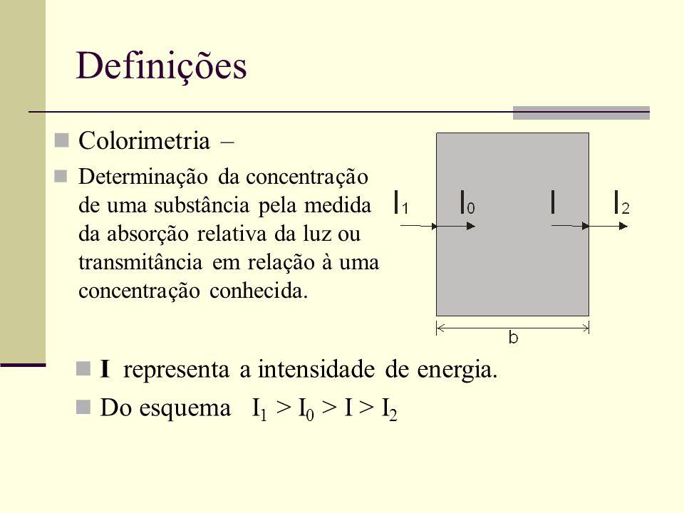 Definições Colorimetria – I representa a intensidade de energia.
