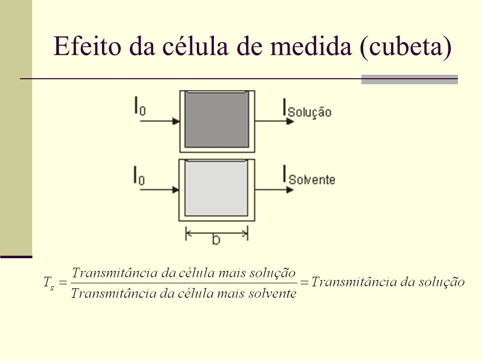 Efeito da célula de medida (cubeta)