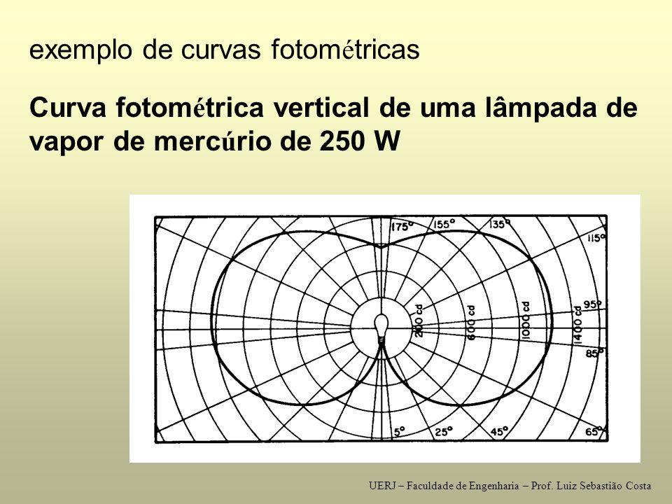 exemplo de curvas fotométricas