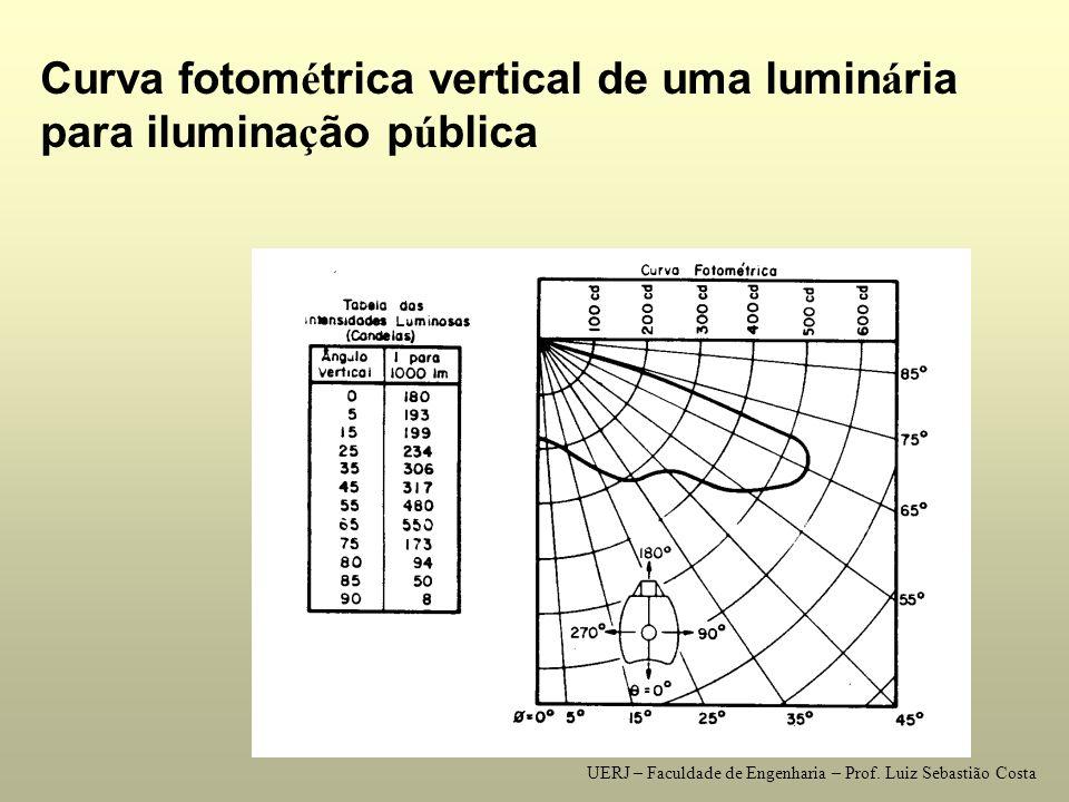Curva fotométrica vertical de uma luminária para iluminação pública