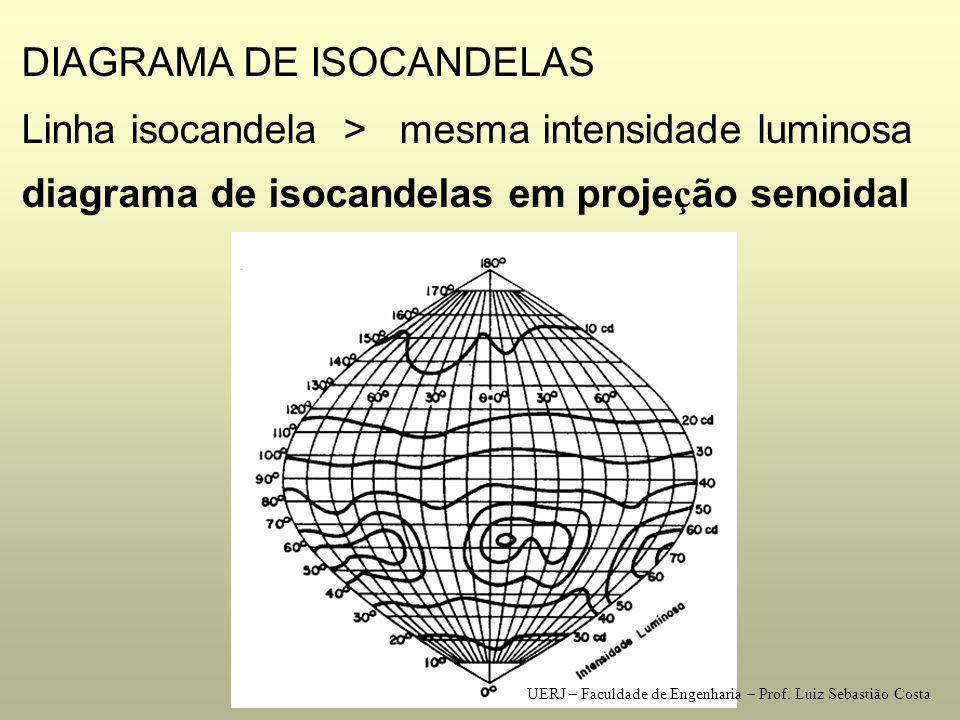 DIAGRAMA DE ISOCANDELAS