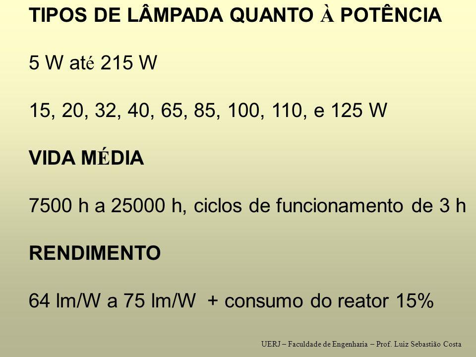 TIPOS DE LÂMPADA QUANTO À POTÊNCIA 5 W até 215 W