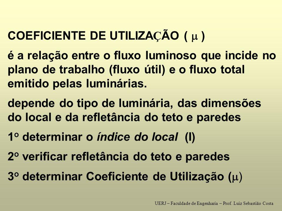 COEFICIENTE DE UTILIZAÇÃO (  )