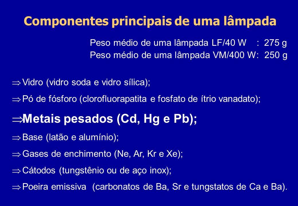 Componentes principais de uma lâmpada