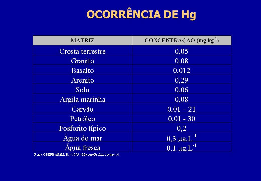 OCORRÊNCIA DE Hg