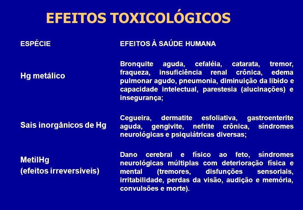 EFEITOS TOXICOLÓGICOS