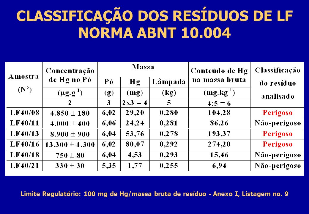 CLASSIFICAÇÃO DOS RESÍDUOS DE LF NORMA ABNT 10.004