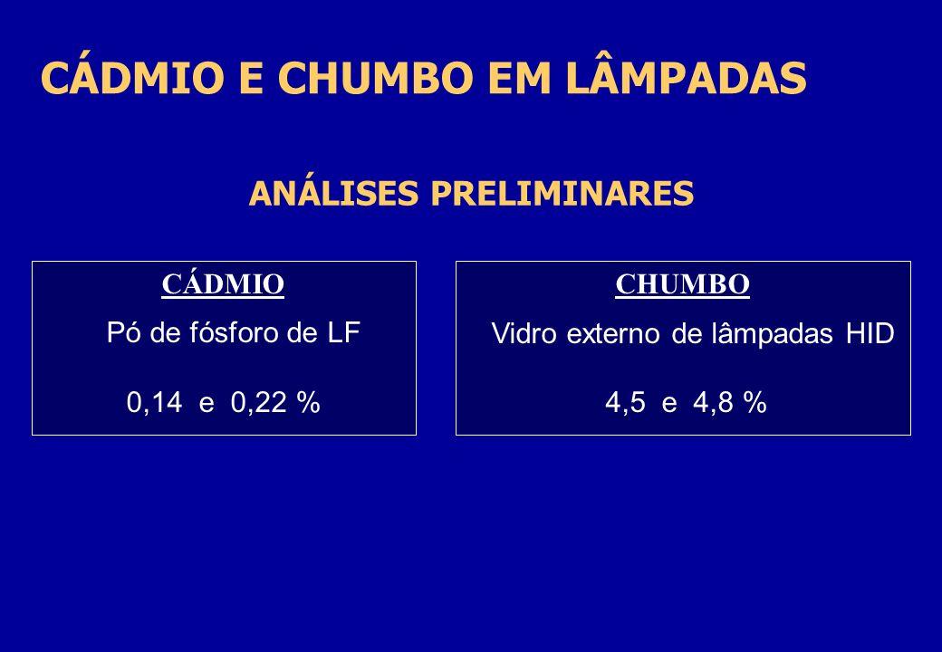 CÁDMIO E CHUMBO EM LÂMPADAS