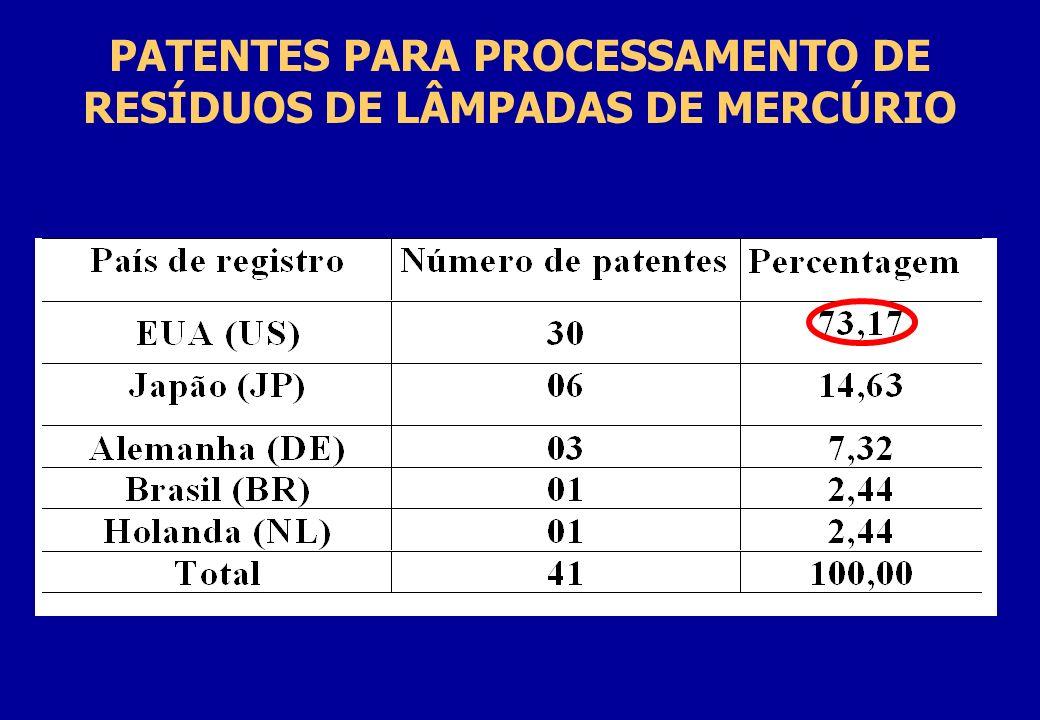 PATENTES PARA PROCESSAMENTO DE RESÍDUOS DE LÂMPADAS DE MERCÚRIO