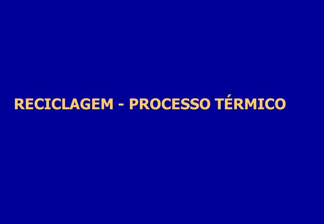 RECICLAGEM - PROCESSO TÉRMICO
