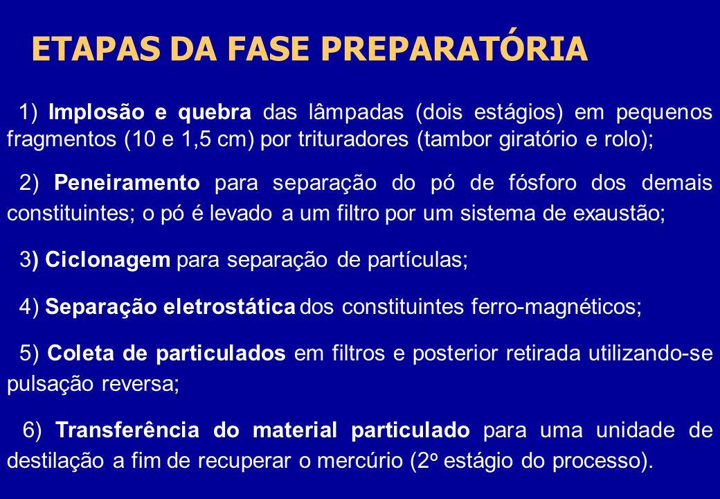 ETAPAS DA FASE PREPARATÓRIA