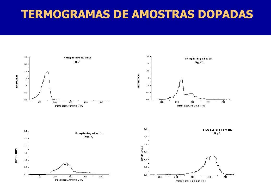 TERMOGRAMAS DE AMOSTRAS DOPADAS