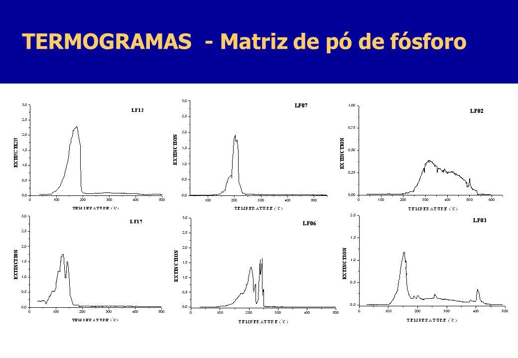TERMOGRAMAS - Matriz de pó de fósforo