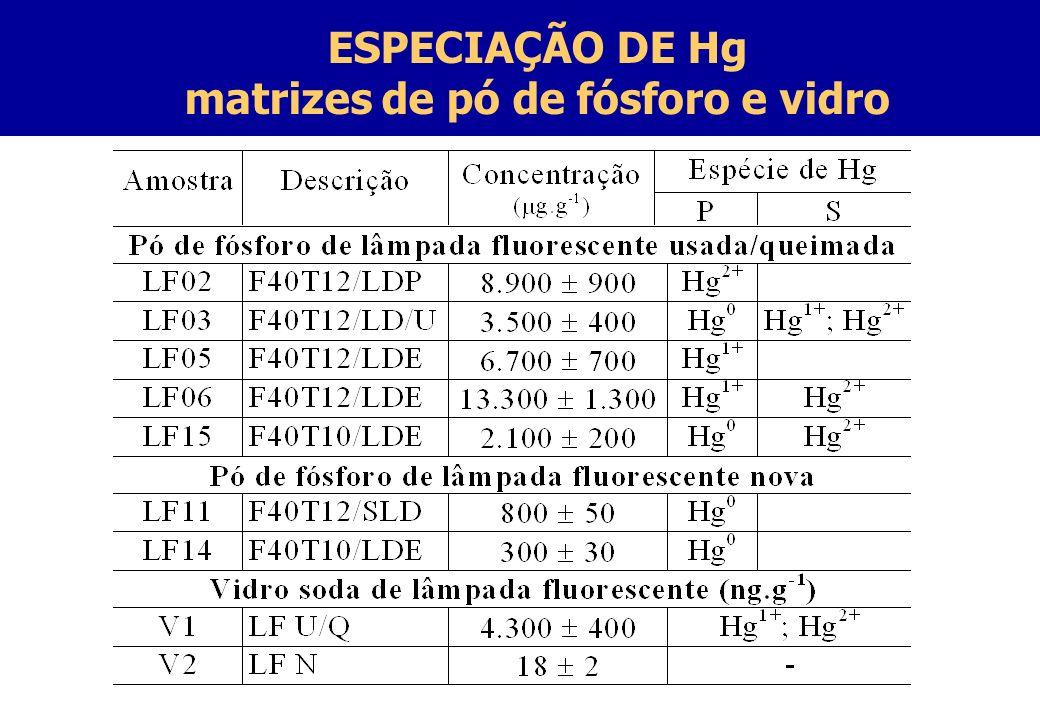 matrizes de pó de fósforo e vidro