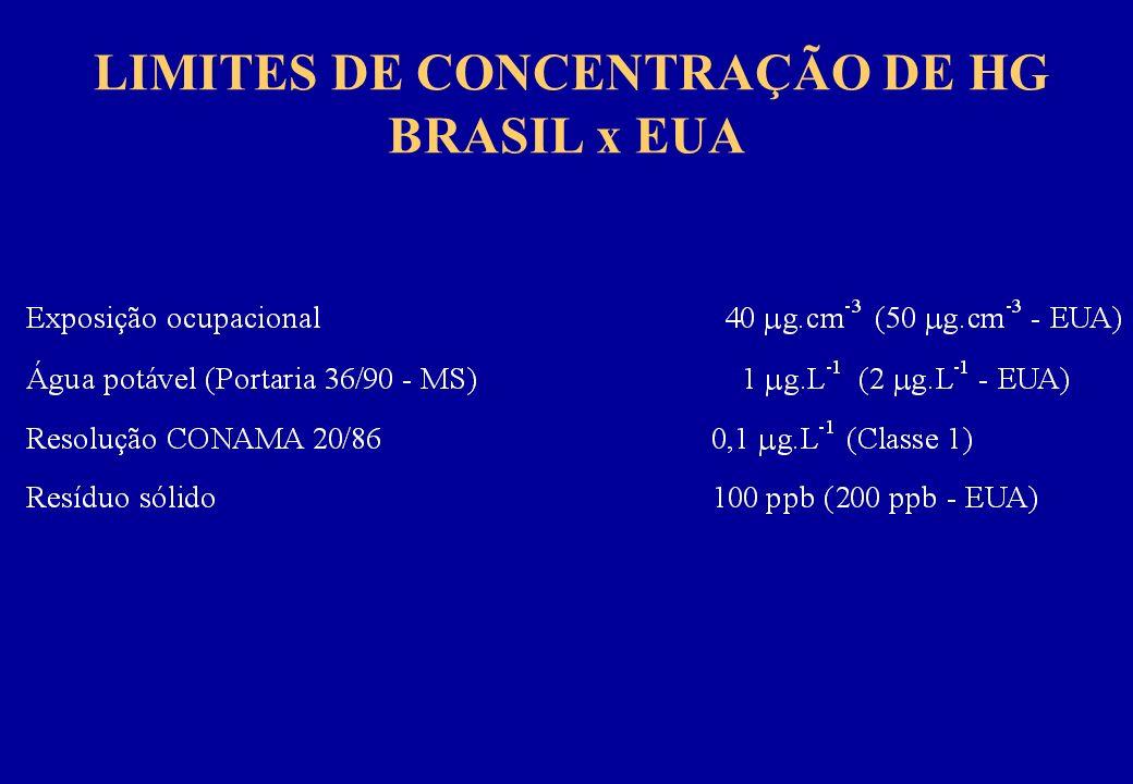 LIMITES DE CONCENTRAÇÃO DE HG BRASIL x EUA