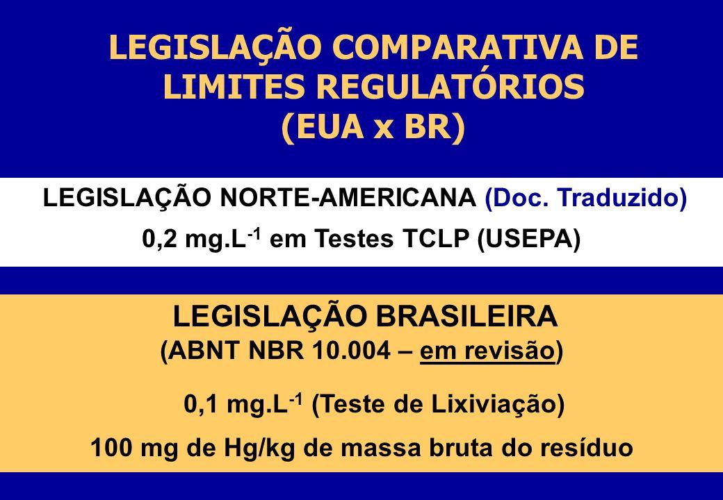 LEGISLAÇÃO COMPARATIVA DE LIMITES REGULATÓRIOS (EUA x BR)