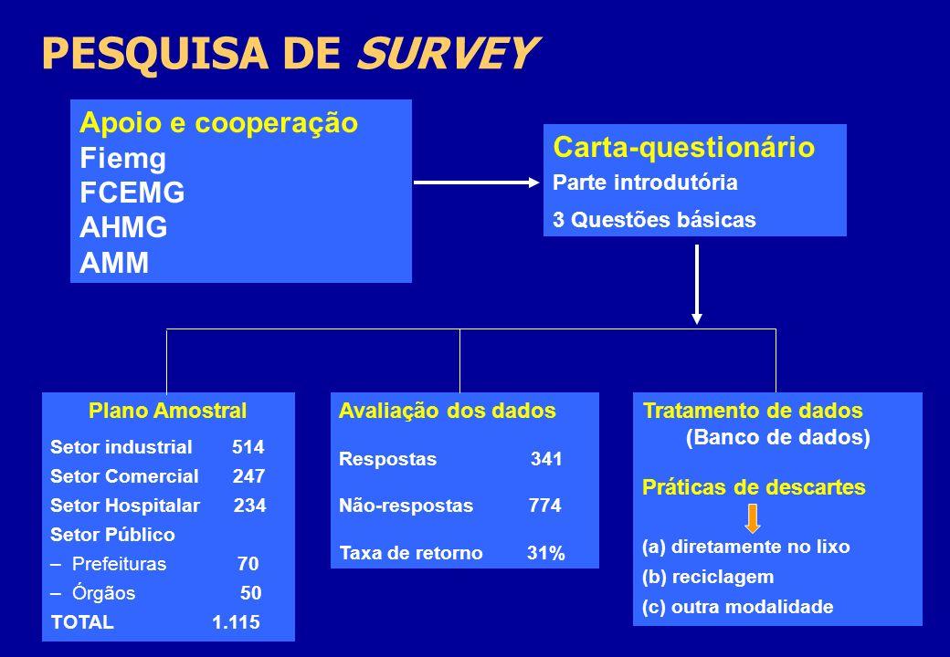 PESQUISA DE SURVEY Apoio e cooperação Fiemg Carta-questionário FCEMG