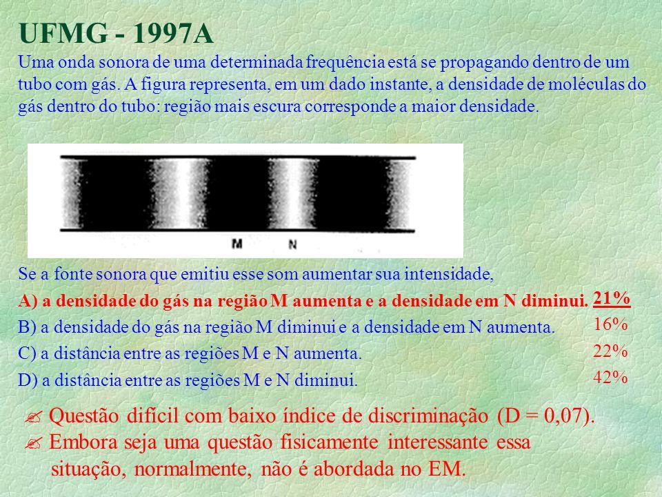 UFMG - 1997A