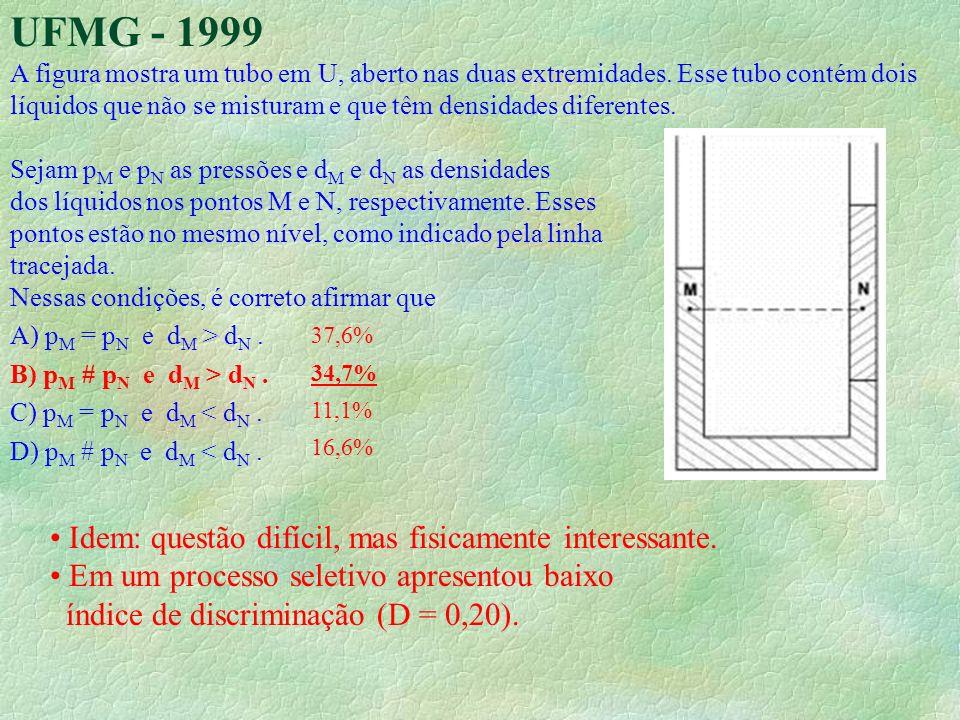UFMG - 1999 Idem: questão difícil, mas fisicamente interessante.